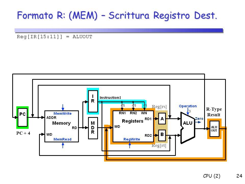 CPU (2)24 Formato R: (MEM) – Scrittura Registro Dest. Reg[IR[15:11]] = ALUOUT R-Type Result Reg[rs] Reg[rt] PC + 4