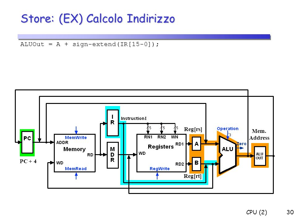 CPU (2)30 ALUOut = A + sign-extend(IR[15-0]); Mem. Address Reg[rs] Reg[rt] PC + 4 Store: (EX) Calcolo Indirizzo