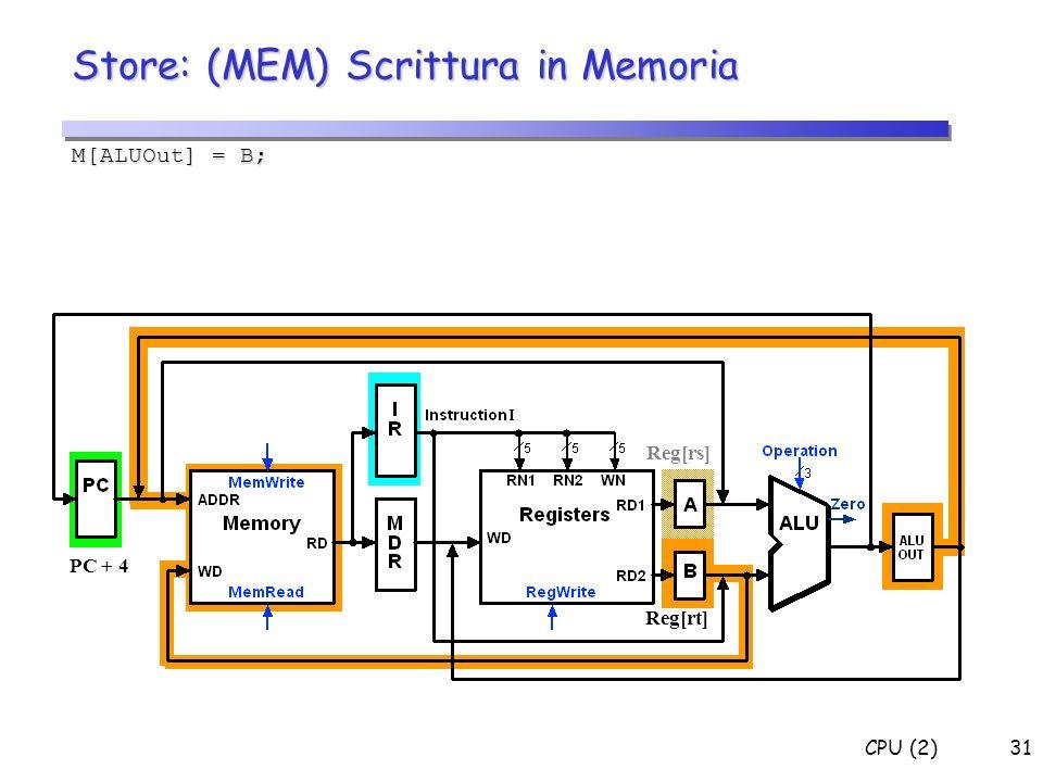 CPU (2)31 Store: (MEM) Scrittura in Memoria M[ALUOut] = B; PC + 4 Reg[rs] Reg[rt]
