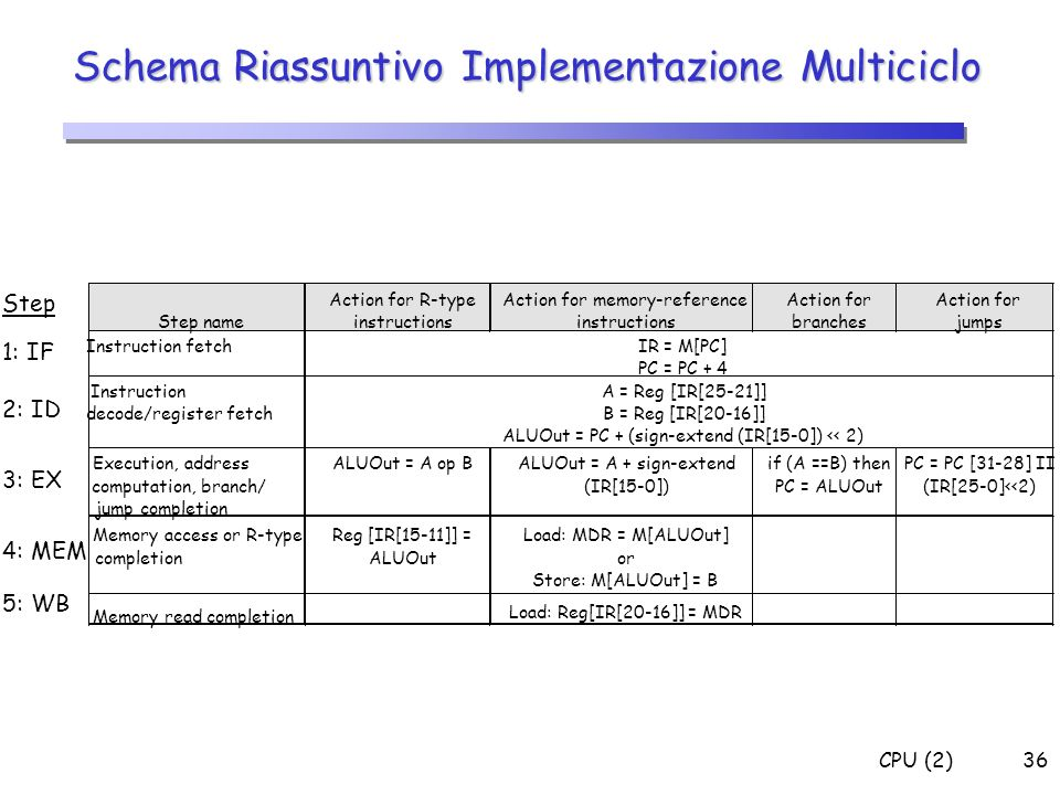 CPU (2)36 Schema Riassuntivo Implementazione Multiciclo 1: IF 2: ID 3: EX 4: MEM 5: WB Step Step name Action for R-type instructions Action for memory