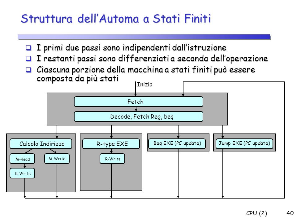 CPU (2)40 Struttura dellAutoma a Stati Finiti I primi due passi sono indipendenti dallistruzione I primi due passi sono indipendenti dallistruzione I