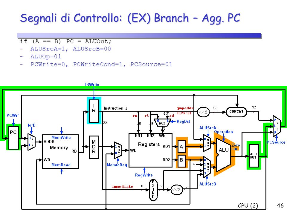 CPU (2)46 1 if Zero=1 Segnali di Controllo: (EX) Branch – Agg. PC if (A == B) PC = ALUOut; - ALUSrcA=1, ALUSrcB=00 - ALUOp=01 - PCWrite=0, PCWriteCond
