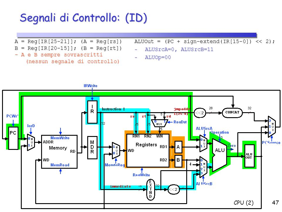 CPU (2)47 Segnali di Controllo: (ID) A = Reg[IR[25-21]]; (A = Reg[rs]) B = Reg[IR[20-15]]; (B = Reg[rt]) - A e B sempre sovrascritti (nessun segnale d