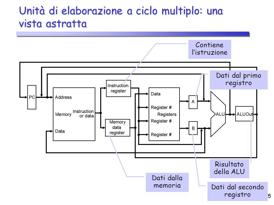 CPU (2)5 Unità di elaborazione a ciclo multiplo: una vista astratta Contiene listruzione Dati dalla memoria Dati dal secondo registro Risultato della