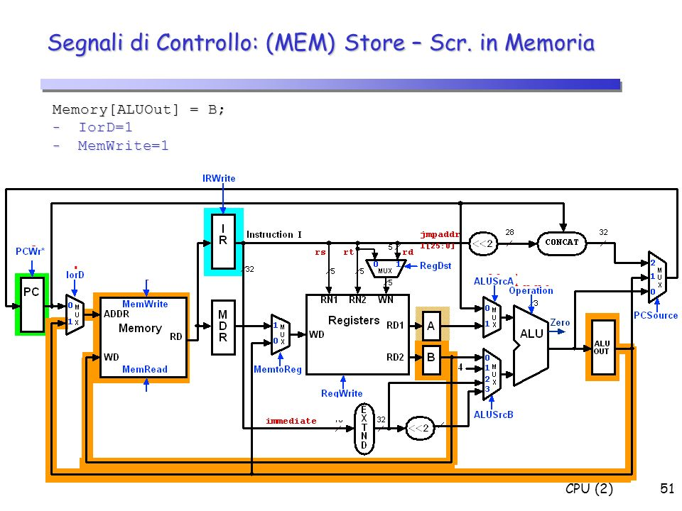 CPU (2)51 Segnali di Controllo: (MEM) Store – Scr. in Memoria Memory[ALUOut] = B; - IorD=1 - MemWrite=1 0 X X X 0 0 1 1 X X XXX 0