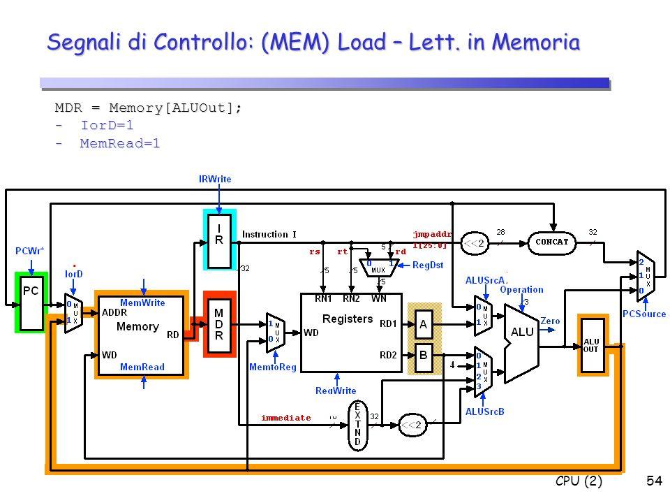 CPU (2)54 Segnali di Controllo: (MEM) Load – Lett. in Memoria MDR = Memory[ALUOut]; - IorD=1 - MemRead=1 0 X X X 1 0 1 0 X X XXX 0