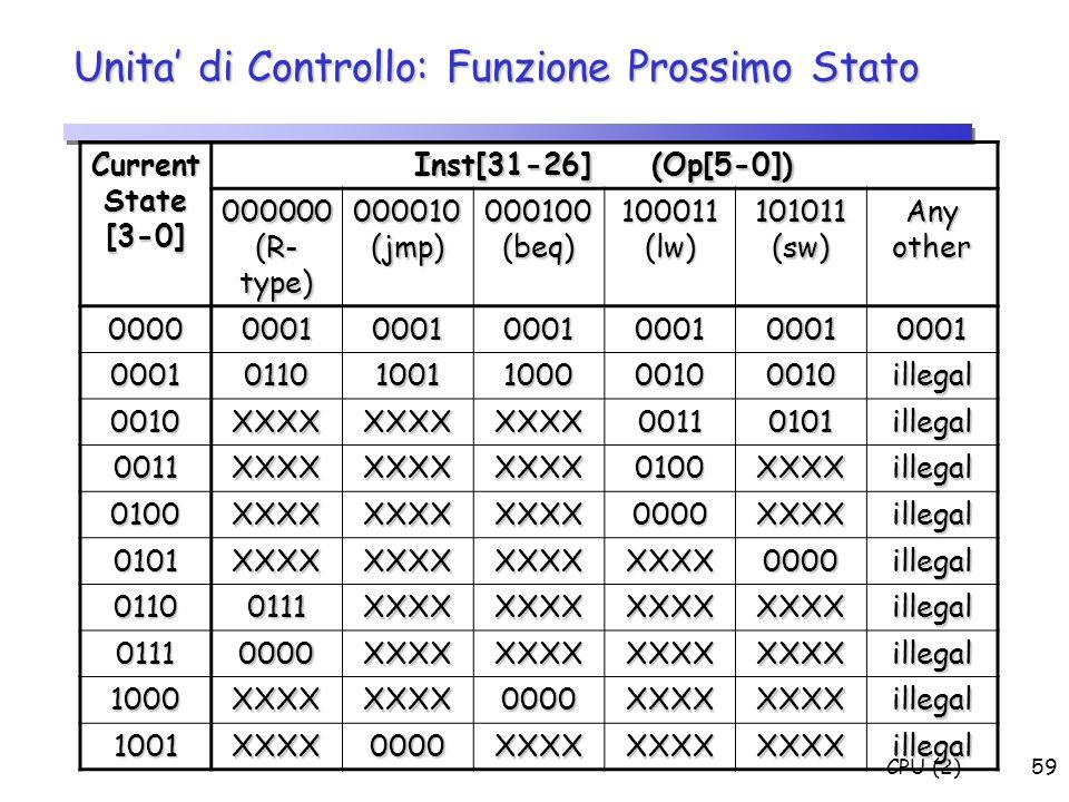 CPU (2)59 Unita di Controllo: Funzione Prossimo Stato Current State [3-0] Inst[31-26] (Op[5-0]) 000000 (R- type) 000010 (jmp) 000100 (beq) 100011 (lw)