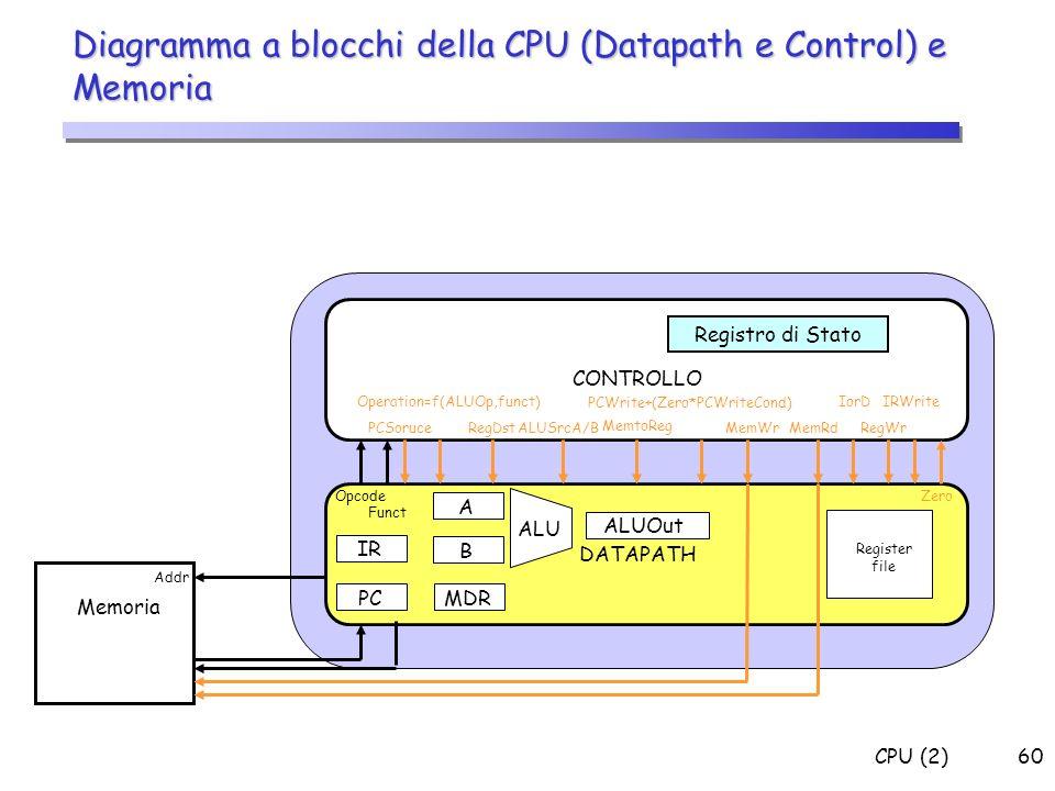 CPU (2)60 Diagramma a blocchi della CPU (Datapath e Control) e Memoria Memoria CONTROLLO DATAPATH Addr Operation=f(ALUOp,funct) RegDst ALUSrcA/B Memto