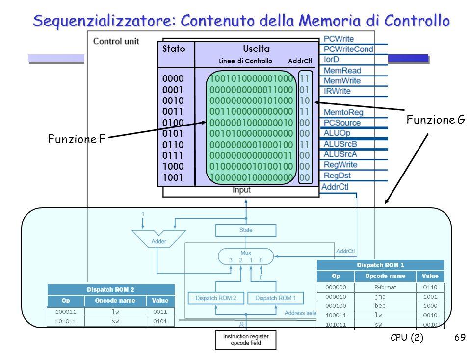 CPU (2)69 Sequenzializzatore: Contenuto della Memoria di Controllo Stato Uscita Linee di Controllo AddrCtl 00001001010000001000 11 0001000000000001100