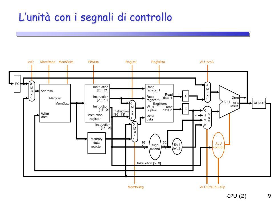 CPU (2)9 Lunità con i segnali di controllo