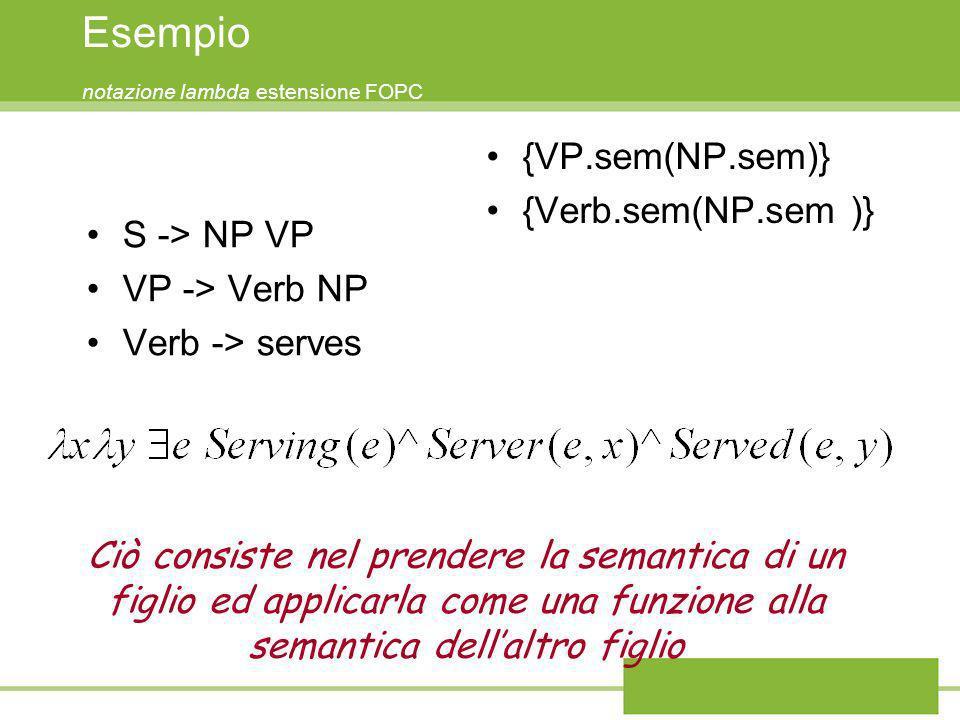 Esempio notazione lambda estensione FOPC S -> NP VP VP -> Verb NP Verb -> serves {VP.sem(NP.sem)} {Verb.sem(NP.sem )} Ciò consiste nel prendere la sem
