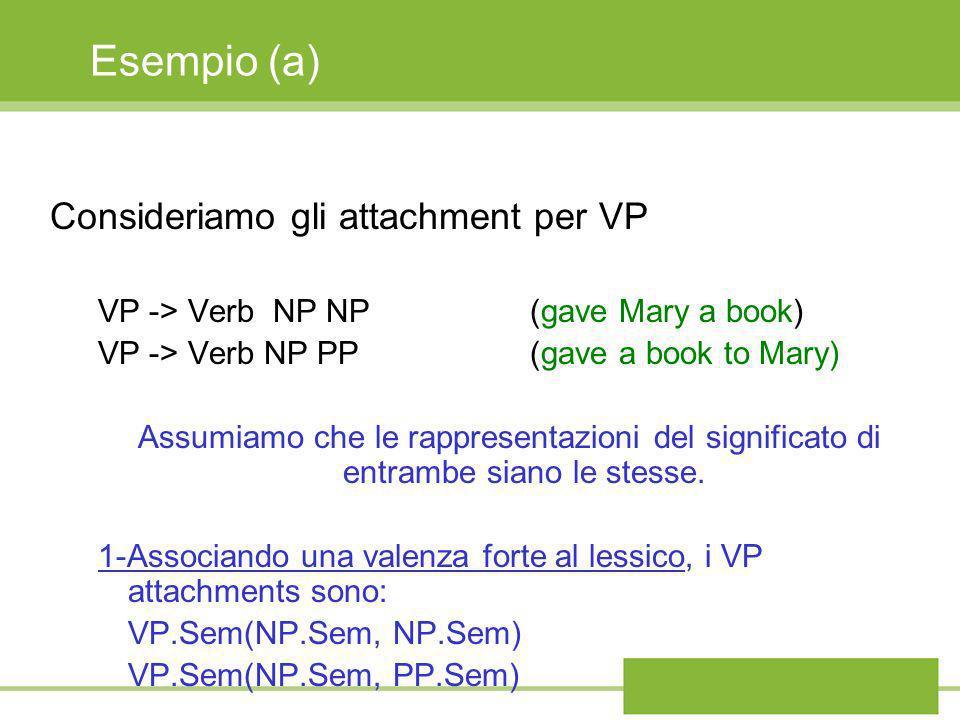 Esempio (a) Consideriamo gli attachment per VP VP -> Verb NP NP (gave Mary a book) VP -> Verb NP PP (gave a book to Mary) Assumiamo che le rappresenta