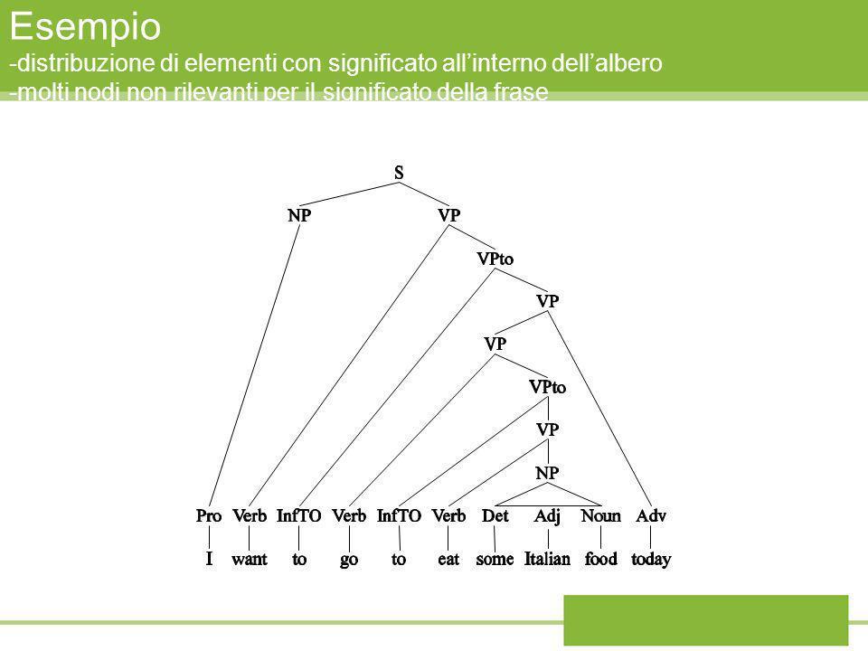 Esempio -distribuzione di elementi con significato allinterno dellalbero -molti nodi non rilevanti per il significato della frase