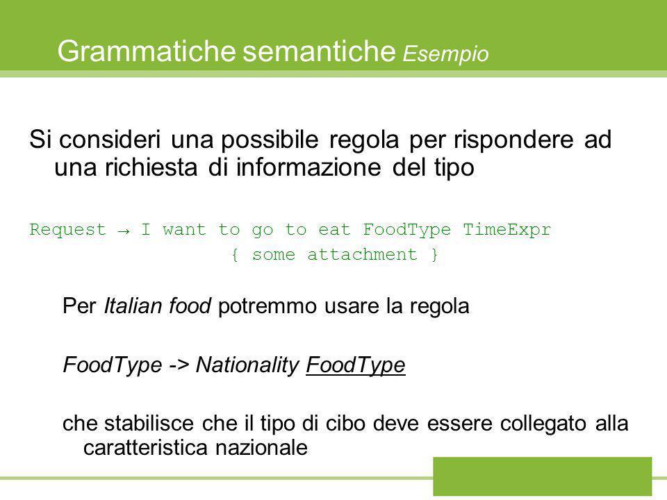 Grammatiche semantiche Esempio Si consideri una possibile regola per rispondere ad una richiesta di informazione del tipo Request I want to go to eat