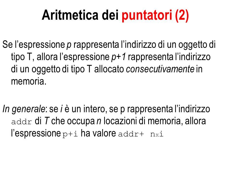 Aritmetica dei puntatori (2) Se lespressione p rappresenta lindirizzo di un oggetto di tipo T, allora lespressione p+1 rappresenta lindirizzo di un oggetto di tipo T allocato consecutivamente in memoria.