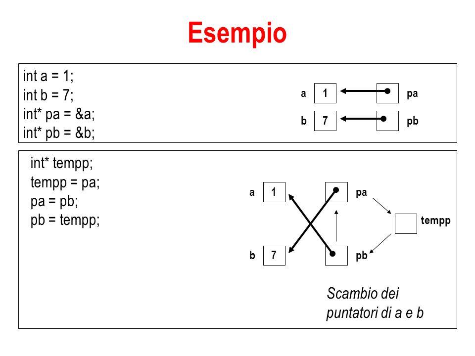 int a = 1; int b = 7; int* pa = &a; int* pb = &b; int* tempp; tempp = pa; pa = pb; pb = tempp; 1 a 7 b pa pb 1 a 7 b tempp pa pb Scambio dei puntatori di a e b Esempio