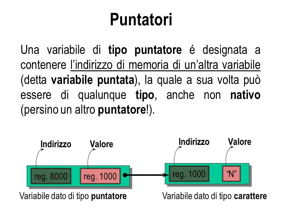 Puntatori Una variabile di tipo puntatore é designata a contenere lindirizzo di memoria di unaltra variabile (detta variabile puntata ), la quale a sua volta può essere di qualunque tipo, anche non nativo (persino un altro puntatore !).
