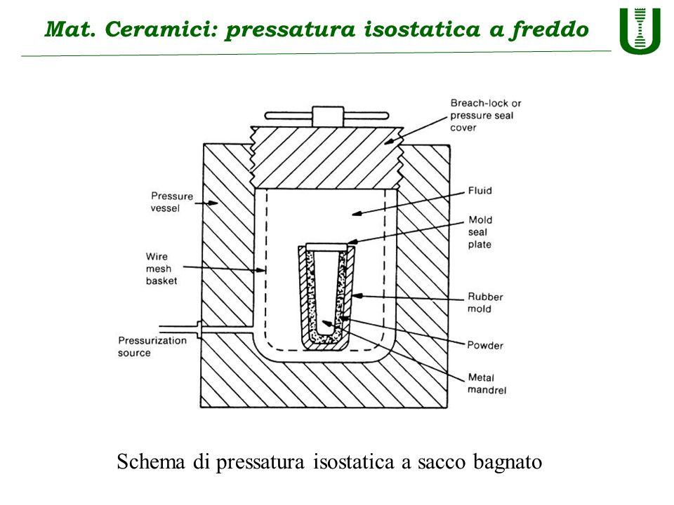 Mat. Ceramici: pressatura isostatica a freddo Schema di pressatura isostatica a sacco bagnato