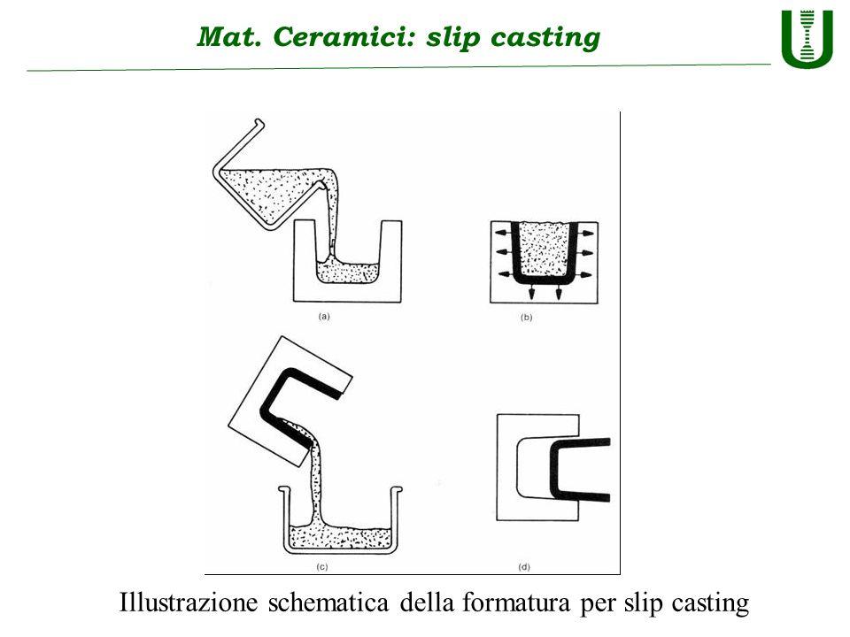 Mat. Ceramici: slip casting Illustrazione schematica della formatura per slip casting