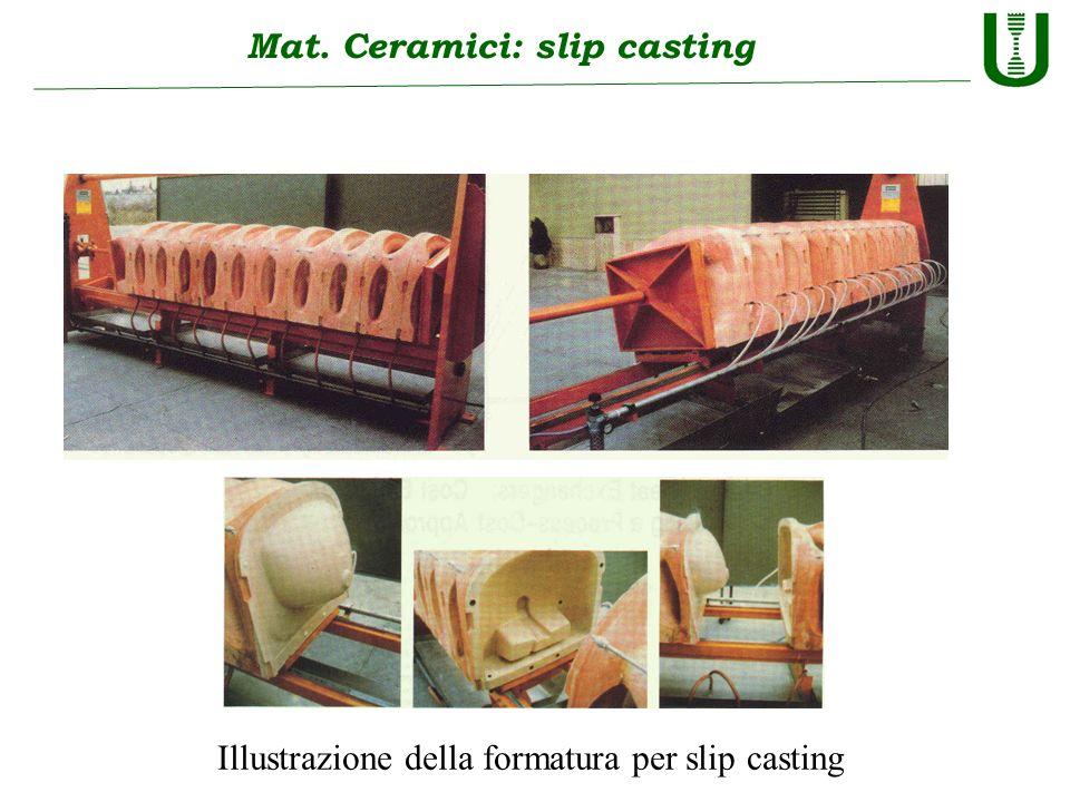 Mat. Ceramici: slip casting Illustrazione della formatura per slip casting