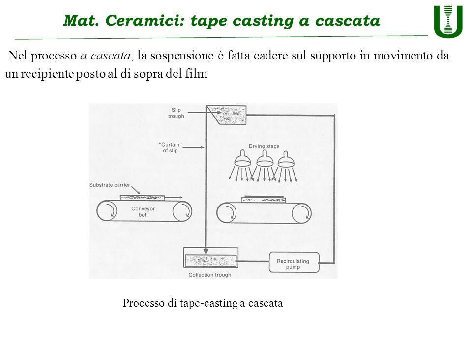 Mat. Ceramici: tape casting a cascata Nel processo a cascata, la sospensione è fatta cadere sul supporto in movimento da un recipiente posto al di sop