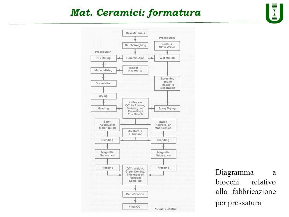 Mat. Ceramici: formatura Diagramma a blocchi relativo alla fabbricazione per pressatura