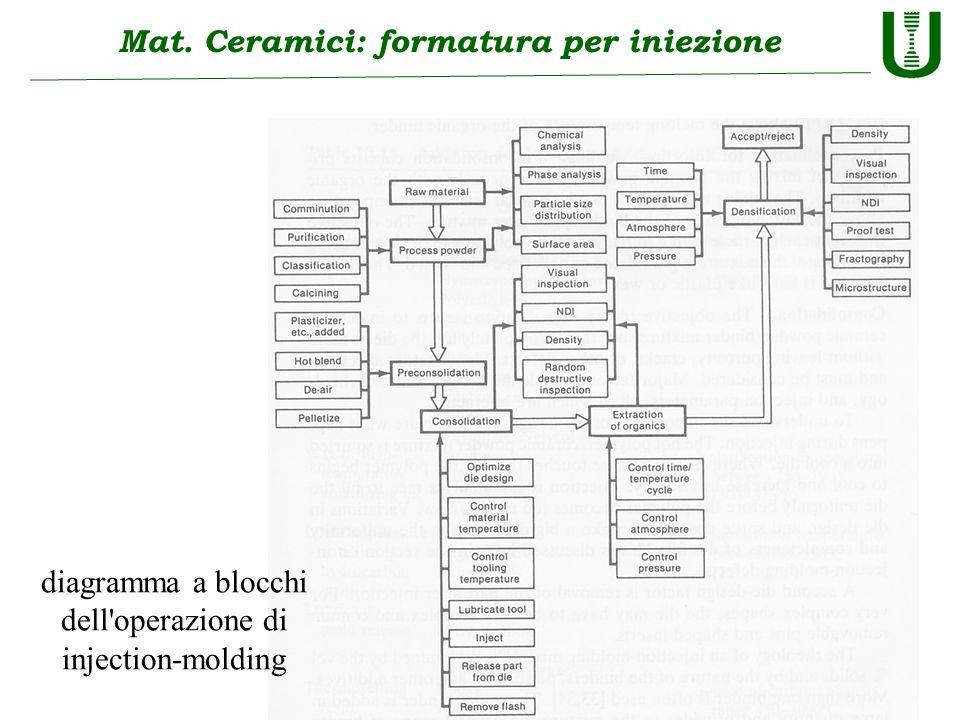 Mat. Ceramici: formatura per iniezione diagramma a blocchi dell'operazione di injection-molding