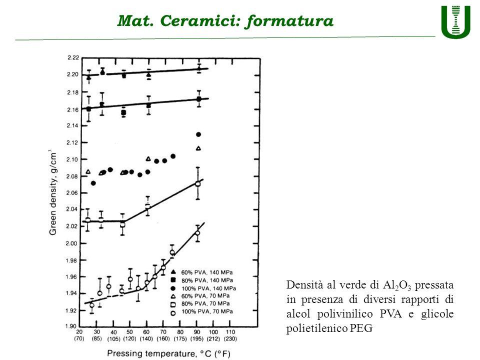 Mat. Ceramici: formatura Densità al verde di Al 2 O 3 pressata in presenza di diversi rapporti di alcol polivinilico PVA e glicole polietilenico PEG