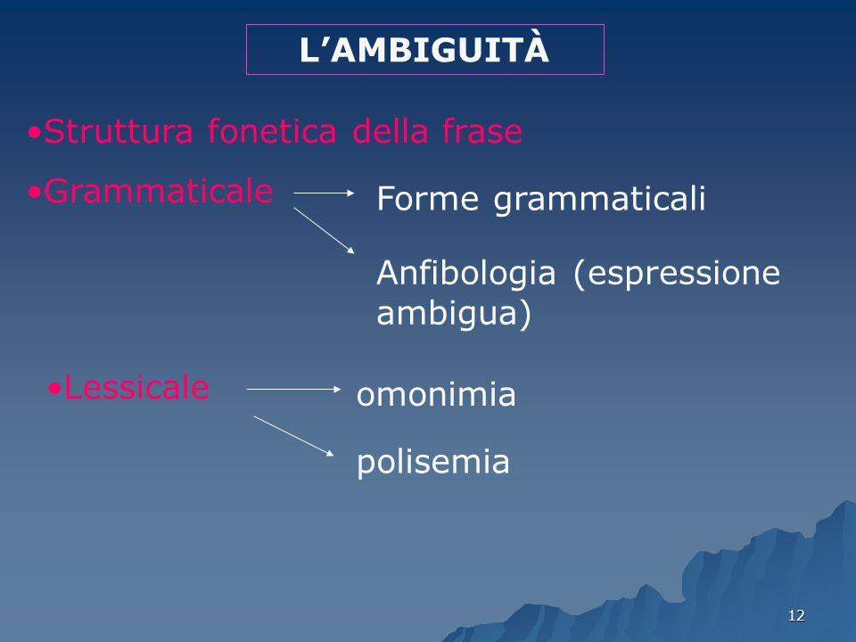 12 LAMBIGUITÀ Struttura fonetica della frase Grammaticale Forme grammaticali Anfibologia (espressione ambigua) Lessicale omonimia polisemia