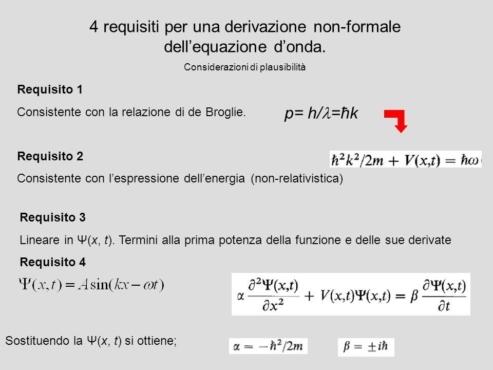 4 requisiti per una derivazione non-formale dellequazione donda. Considerazioni di plausibilità Requisito 1 Consistente con la relazione di de Broglie