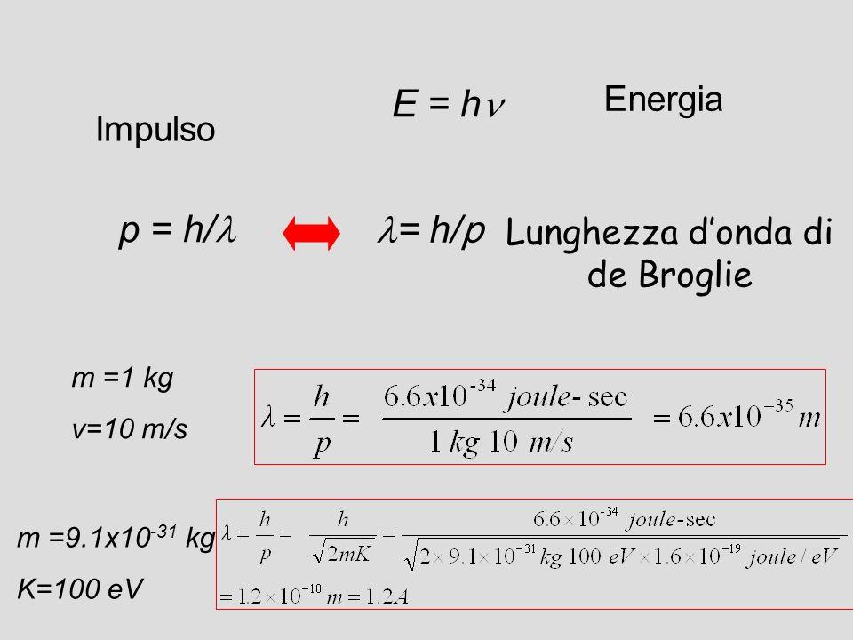 Lunghezza donda di de Broglie E = h p = h/ = h/p m =1 kg v=10 m/s m =9.1x10 -31 kg K=100 eV Energia Impulso