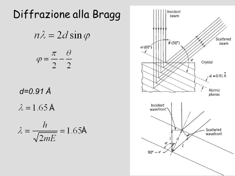 Diffrazione alla Bragg d=0.91 Å Å Å