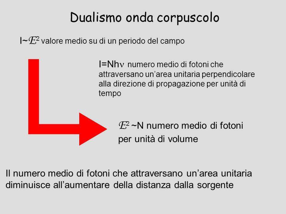 Dualismo onda corpuscolo I~ E 2 valore medio su di un periodo del campo I=Nh numero medio di fotoni che attraversano unarea unitaria perpendicolare al