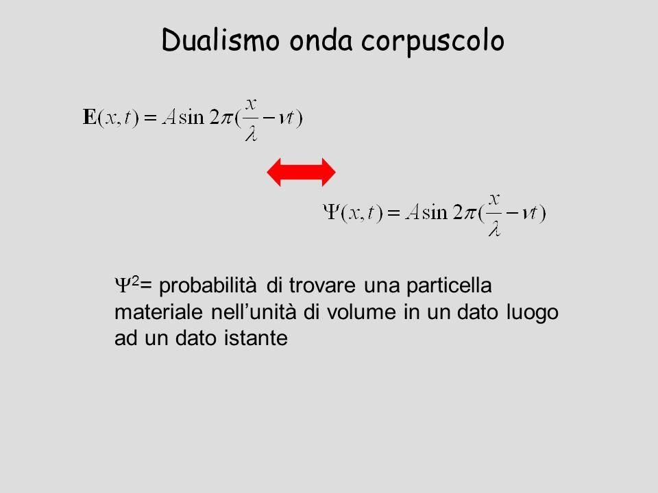 Dualismo onda corpuscolo 2 = probabilità di trovare una particella materiale nellunità di volume in un dato luogo ad un dato istante