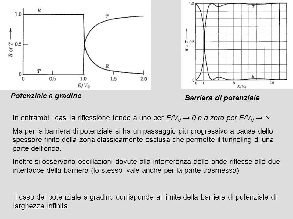Potenziale a gradino In entrambi i casi la riflessione tende a uno per In entrambi i casi la riflessione tende a uno per E/V 0 0 e a zero per E/V 0 Ma