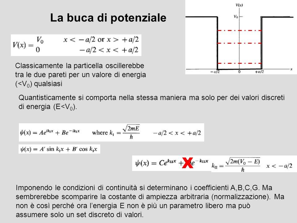 La buca di potenziale Classicamente la particella oscillerebbe tra le due pareti per un valore di energia (<V 0 ) qualsiasi Quantisticamente si compor