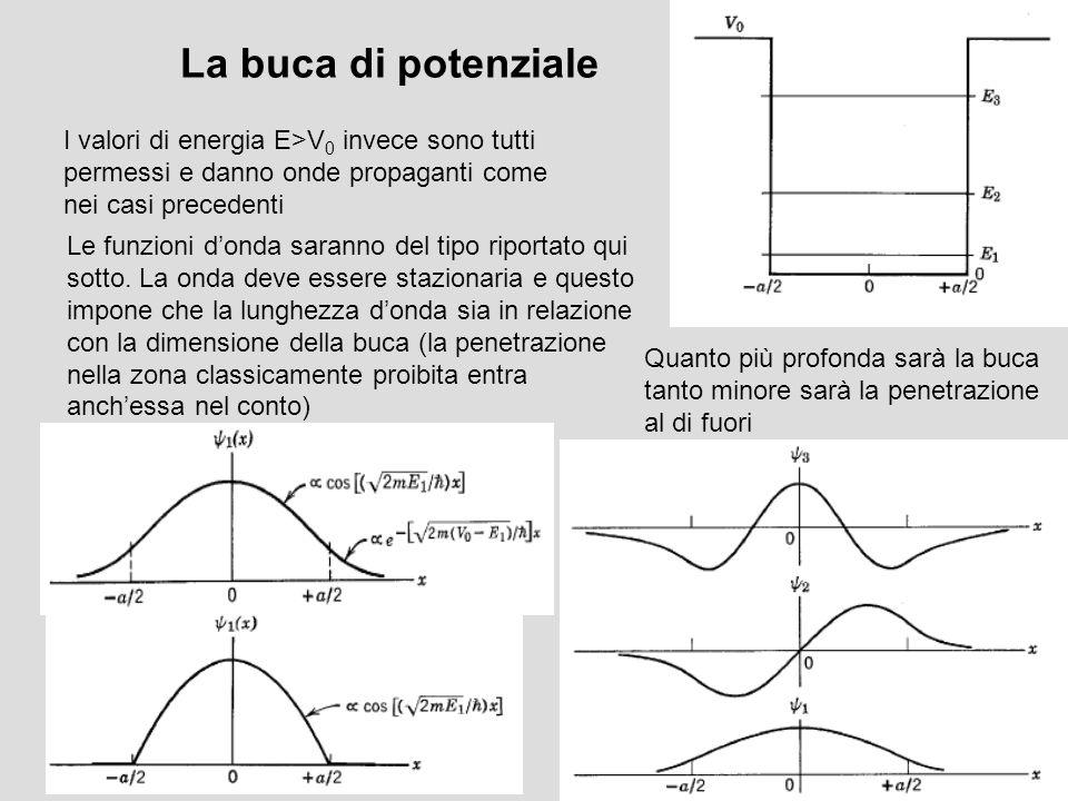 La buca di potenziale I valori di energia E>V 0 invece sono tutti permessi e danno onde propaganti come nei casi precedenti Le funzioni donda saranno