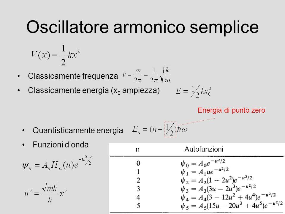 Oscillatore armonico semplice Classicamente frequenza Classicamente energia (x 0 ampiezza) Quantisticamente energia Funzioni donda Energia di punto ze