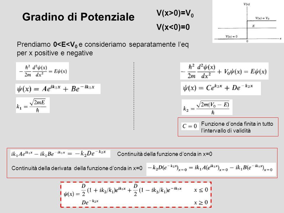 Gradino di Potenziale Funzione donda finita in tutto lintervallo di validità V(x>0)=V 0 V(x<0)=0 Prendiamo 0<E<V 0 e consideriamo separatamente leq pe