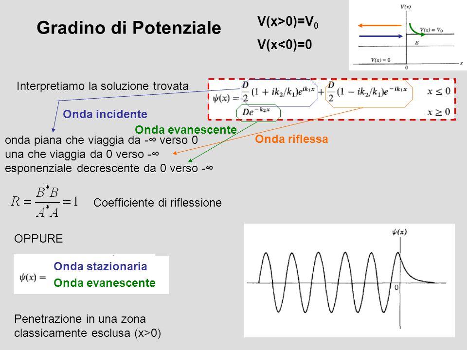 Gradino di Potenziale V(x>0)=V 0 V(x<0)=0 Interpretiamo la soluzione trovata onda piana che viaggia da - verso 0 una che viaggia da 0 verso - da 0 ver