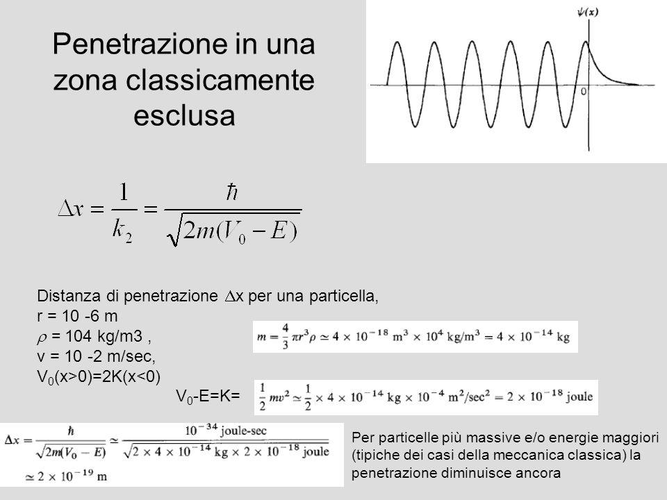 Penetrazione in una zona classicamente esclusa V(x>0)=V 0 V(x<0)=0 Distanza di penetrazione x per una particella, r = 10 -6 m = 104 kg/m3, v = 10 -2 m