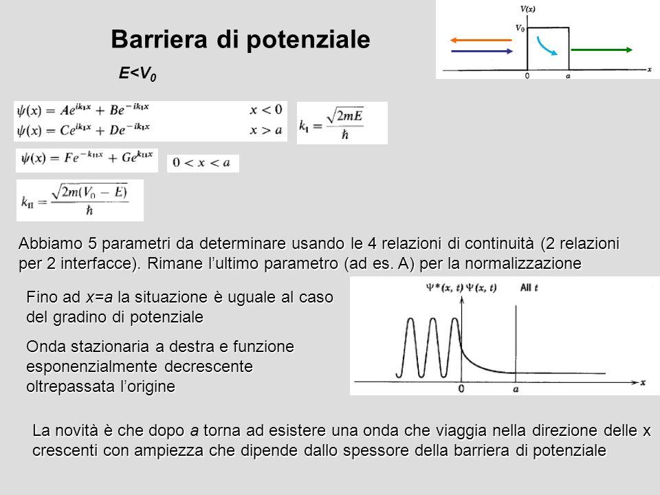 Barriera di potenziale E<V 0 Abbiamo 5 parametri da determinare usando le 4 relazioni di continuità (2 relazioni per 2 interfacce). Rimane lultimo par