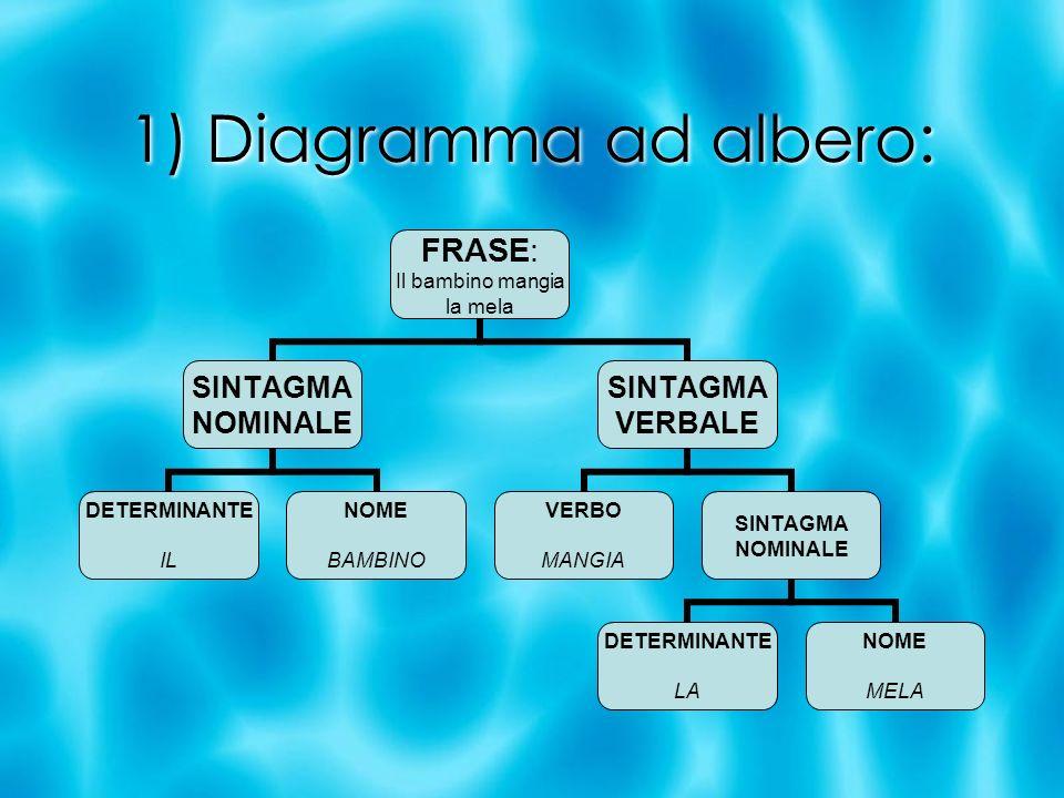 1) Diagramma ad albero: FRASE: Il bambino mangia la mela SINTAGMA NOMINALE DETERMINANTE IL NOME BAMBINO SINTAGMA VERBALE VERBO MANGIA SINTAGMA NOMINAL