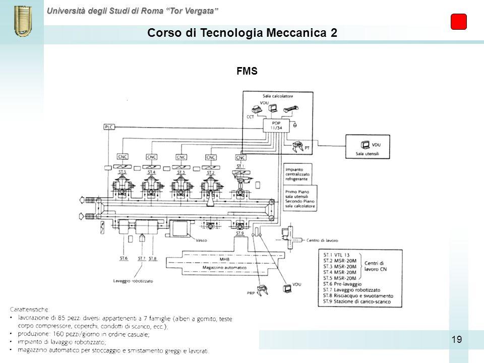 Corso di Tecnologia Meccanica 2 Università degli Studi di Roma Tor Vergata 19 FMS