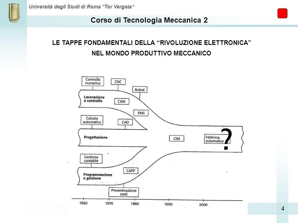 Corso di Tecnologia Meccanica 2 Università degli Studi di Roma Tor Vergata 4 LE TAPPE FONDAMENTALI DELLA RIVOLUZIONE ELETTRONICA NEL MONDO PRODUTTIVO