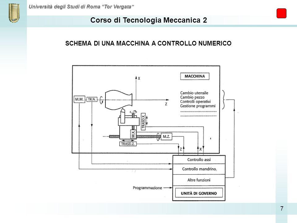 Corso di Tecnologia Meccanica 2 Università degli Studi di Roma Tor Vergata 7 SCHEMA DI UNA MACCHINA A CONTROLLO NUMERICO