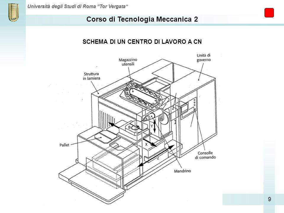 Corso di Tecnologia Meccanica 2 Università degli Studi di Roma Tor Vergata 9 SCHEMA DI UN CENTRO DI LAVORO A CN