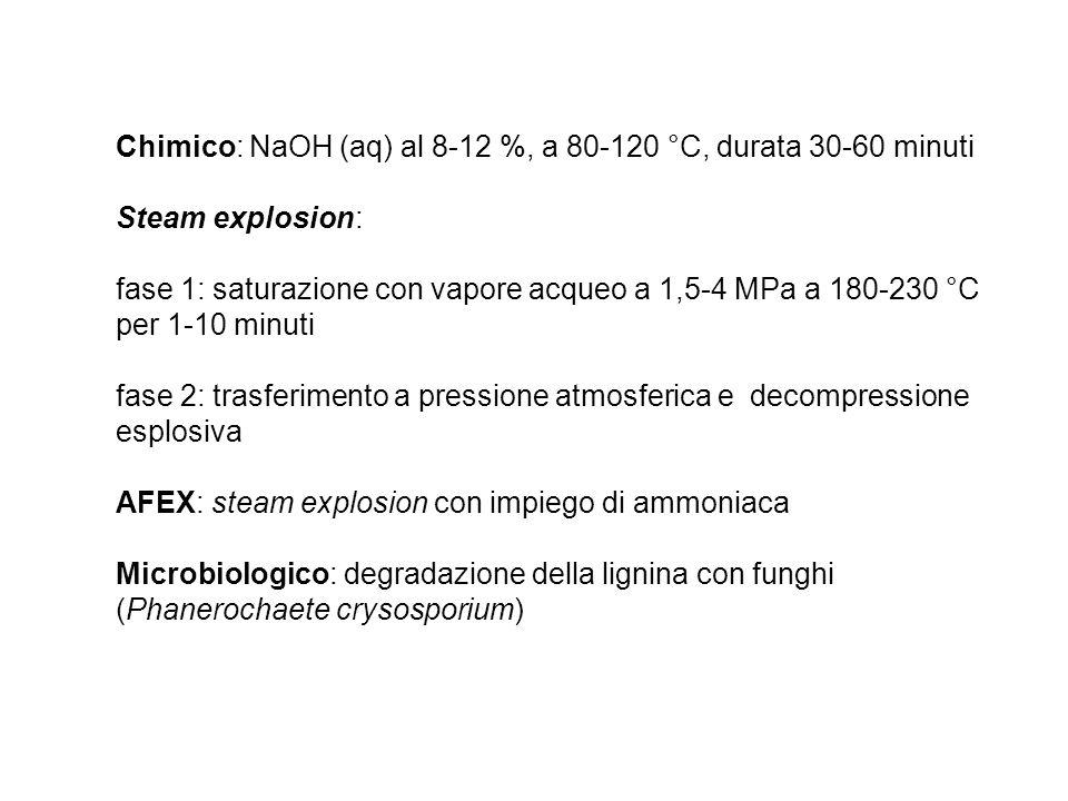 Chimico: NaOH (aq) al 8-12 %, a 80-120 °C, durata 30-60 minuti Steam explosion: fase 1: saturazione con vapore acqueo a 1,5-4 MPa a 180-230 °C per 1-1