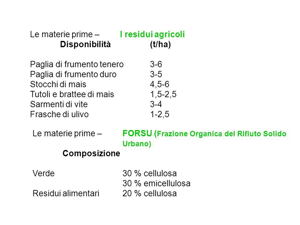 Le materie prime – I residui agricoli Disponibilità (t/ha) Paglia di frumento tenero 3-6 Paglia di frumento duro 3-5 Stocchi di mais 4,5-6 Tutoli e br