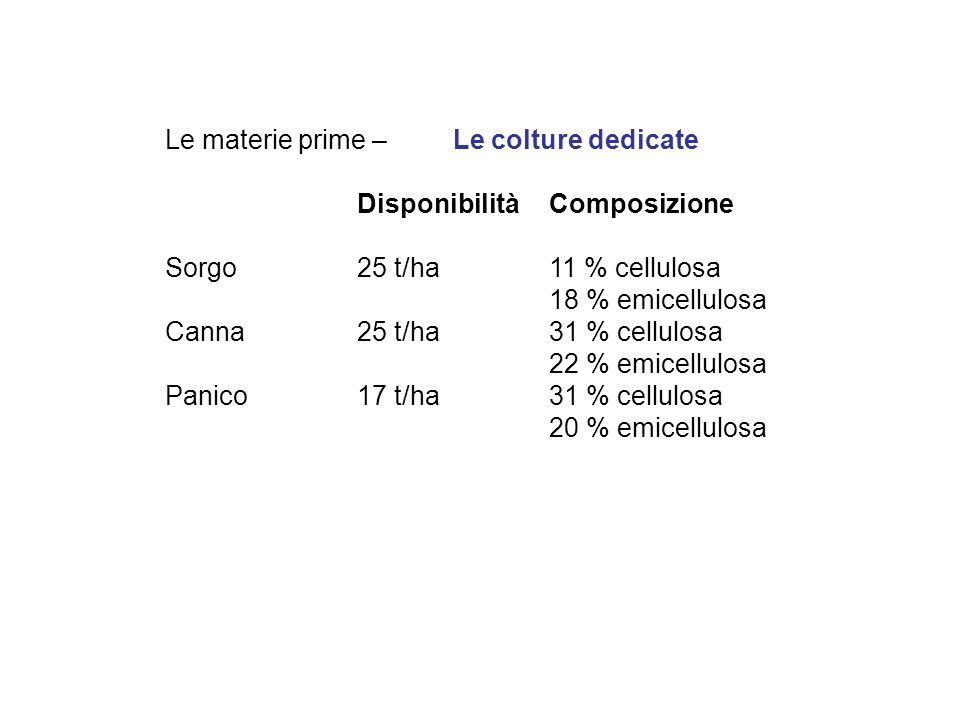 Le materie prime – Le colture dedicate Disponibilità Composizione Sorgo 25 t/ha 11 % cellulosa 18 % emicellulosa Canna 25 t/ha 31 % cellulosa 22 % emi